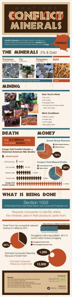 S44_Conflict_Minerals_Infographic