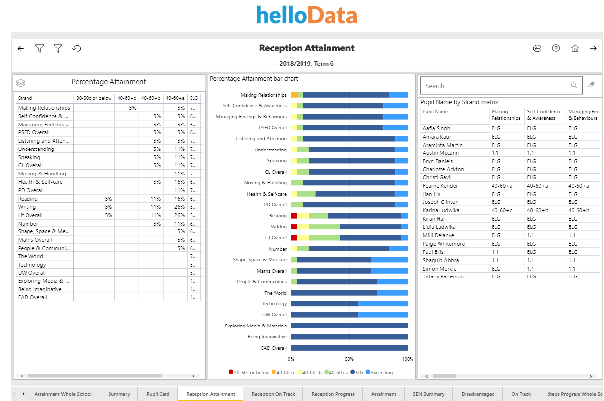 Screenshot from helloData - Reception Attainment