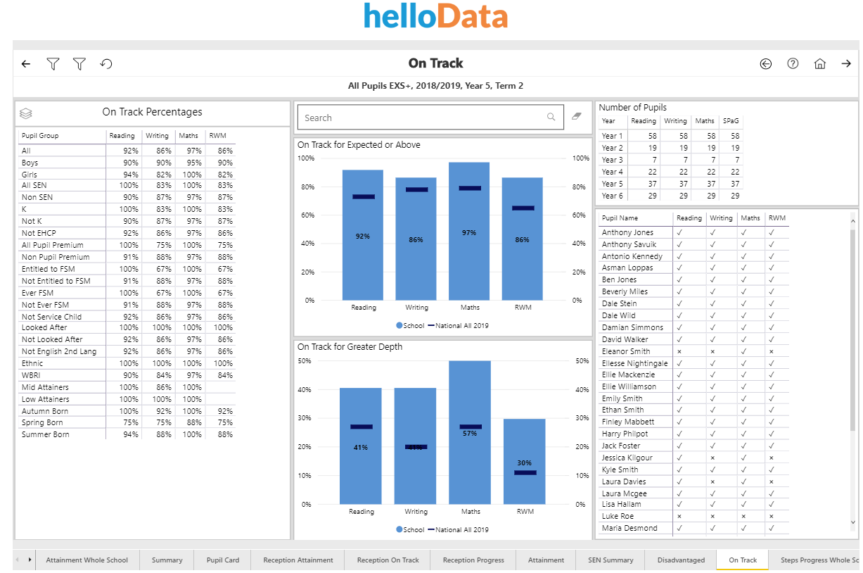 Screenshot from helloData - On Track